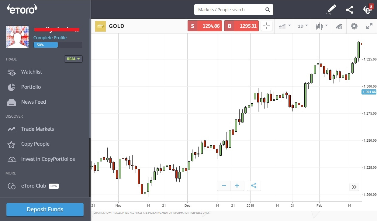 Gold CFD on eToro platform