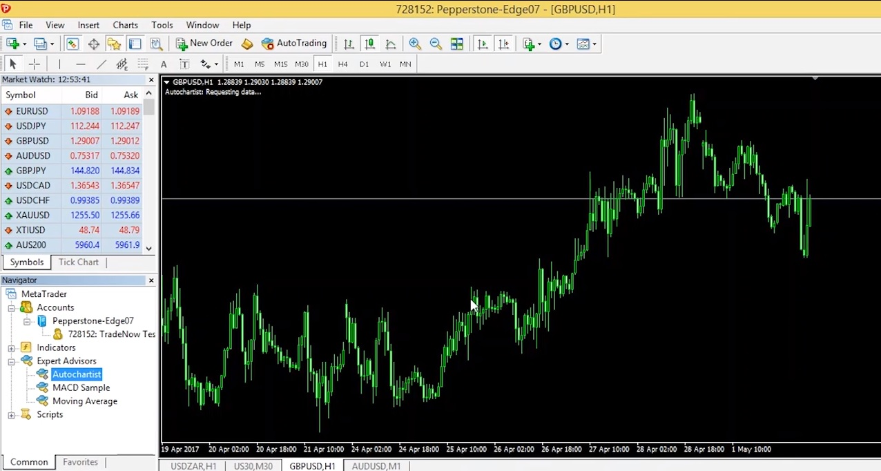 Autochartist plugin on the Pepperstone MetaTrader platform