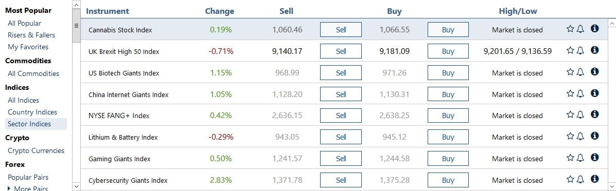 Plus500 sector indices