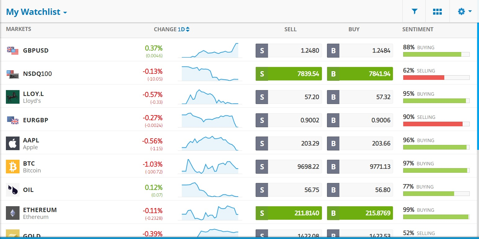 eToro tradable assets
