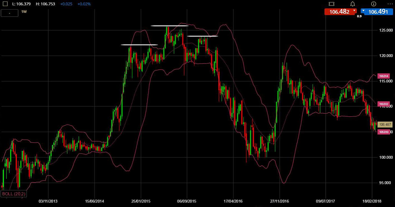 ETX Capital Technical Indicators