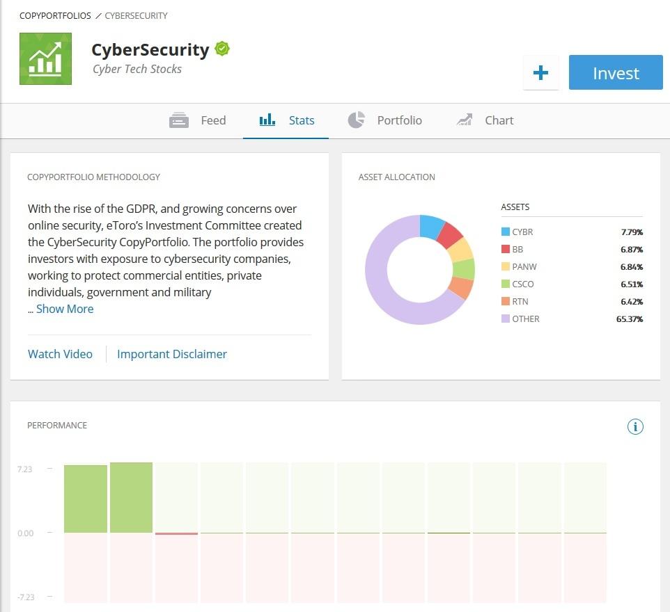 eToro Cybersecurity CopyPortfolio