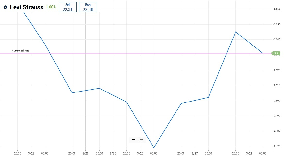 Levi Strauss market price chart