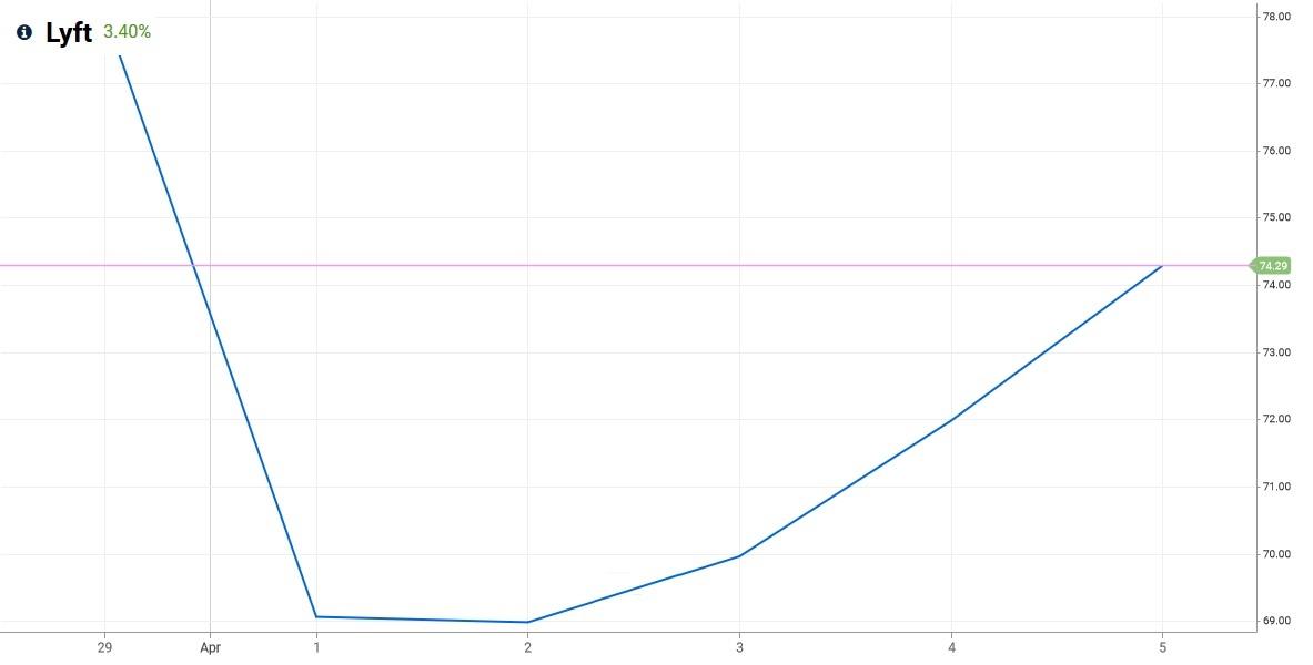 Lyft stock market price