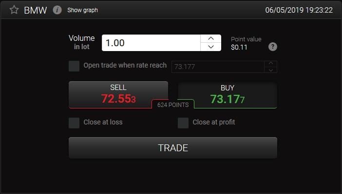 BWM CFD trading at 24option