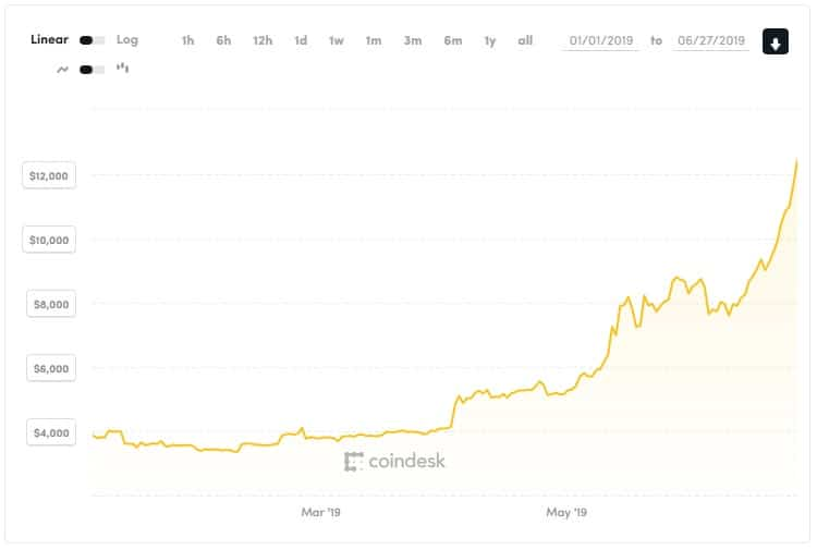 Bitcoin Price Index from Coindesk