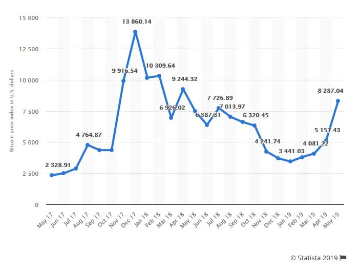 Bitcoin price index from May 2017 to May 2019