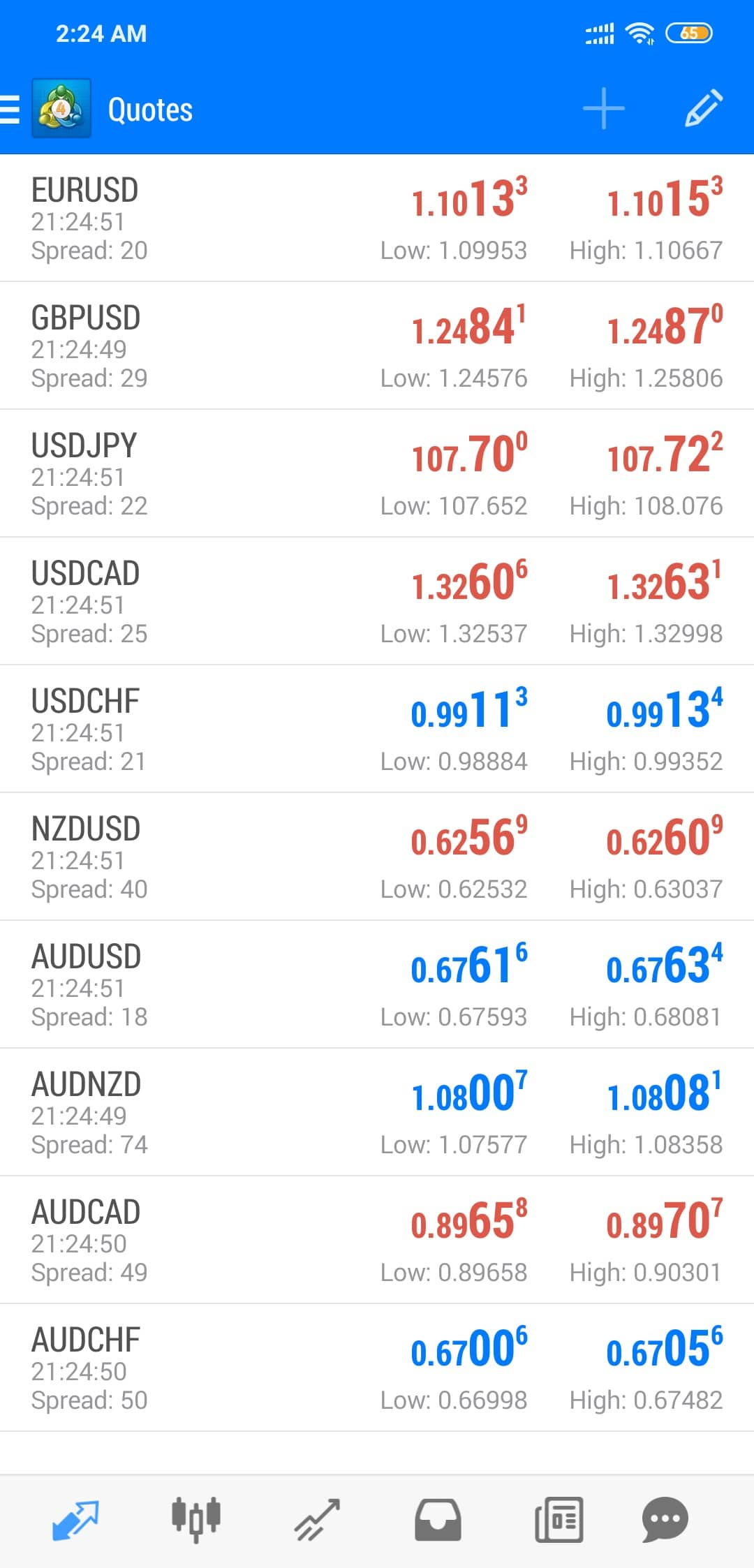 JustForex MT4 mobile app for Android
