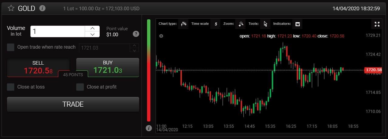 24option gold trading