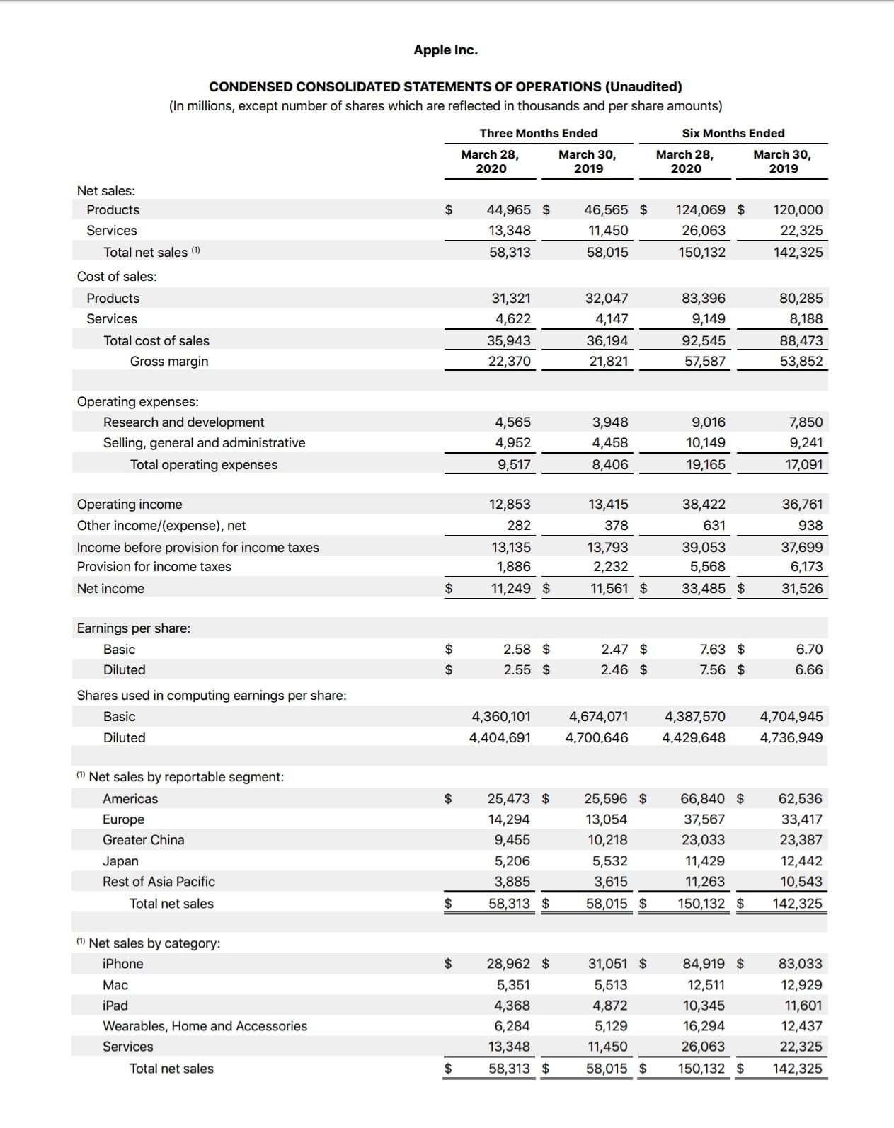 Apple Q2 2020 financial report