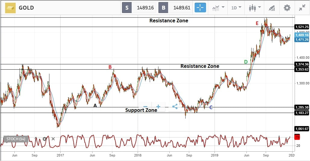 Gold daily trading