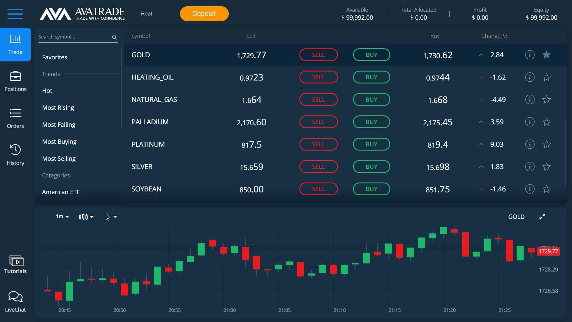Gold trading on AvaTrade's WebTrader platform
