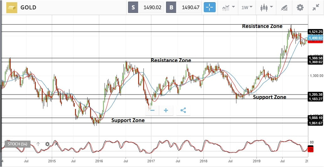 Gold weekly trading