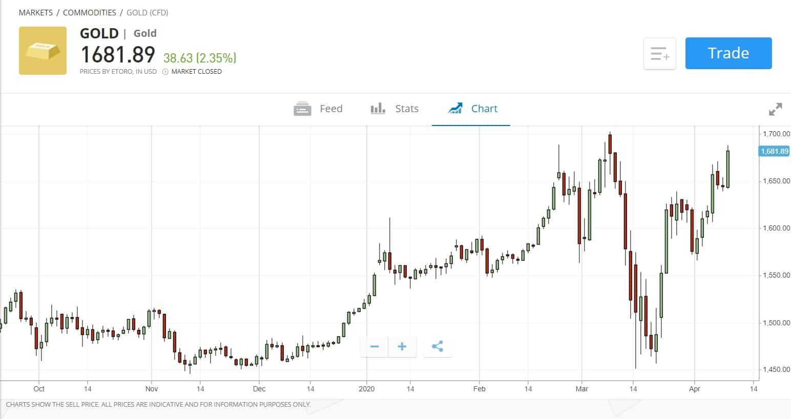 eToro gold chart