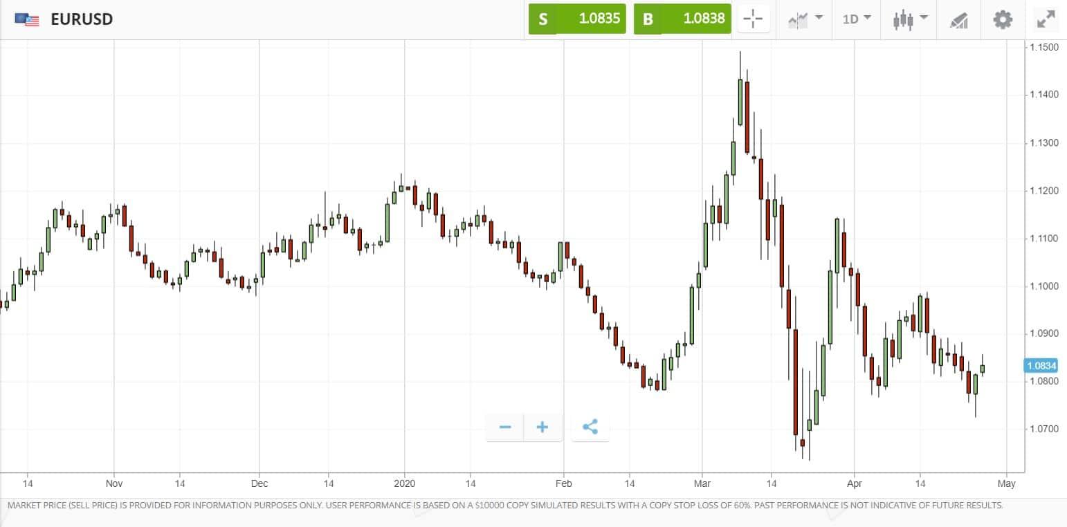 Candlestick chart on eToro's platform