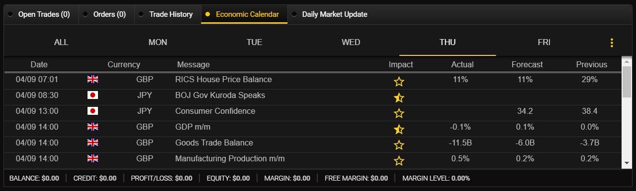 Integrated economic calendar on 24option's platform