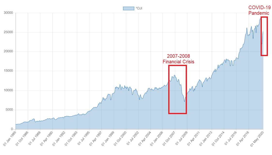 Dow Jones performance comparison during 2007-2009 financial crisis and COVID-19 pandemic