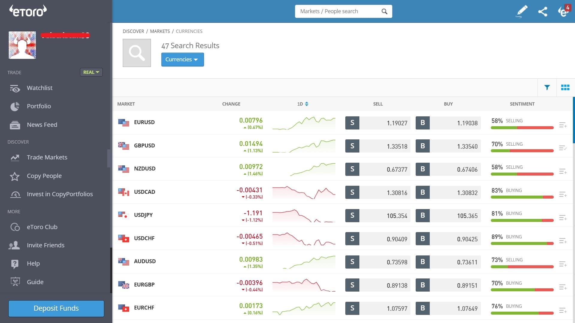 Forex trading on eToro's platform