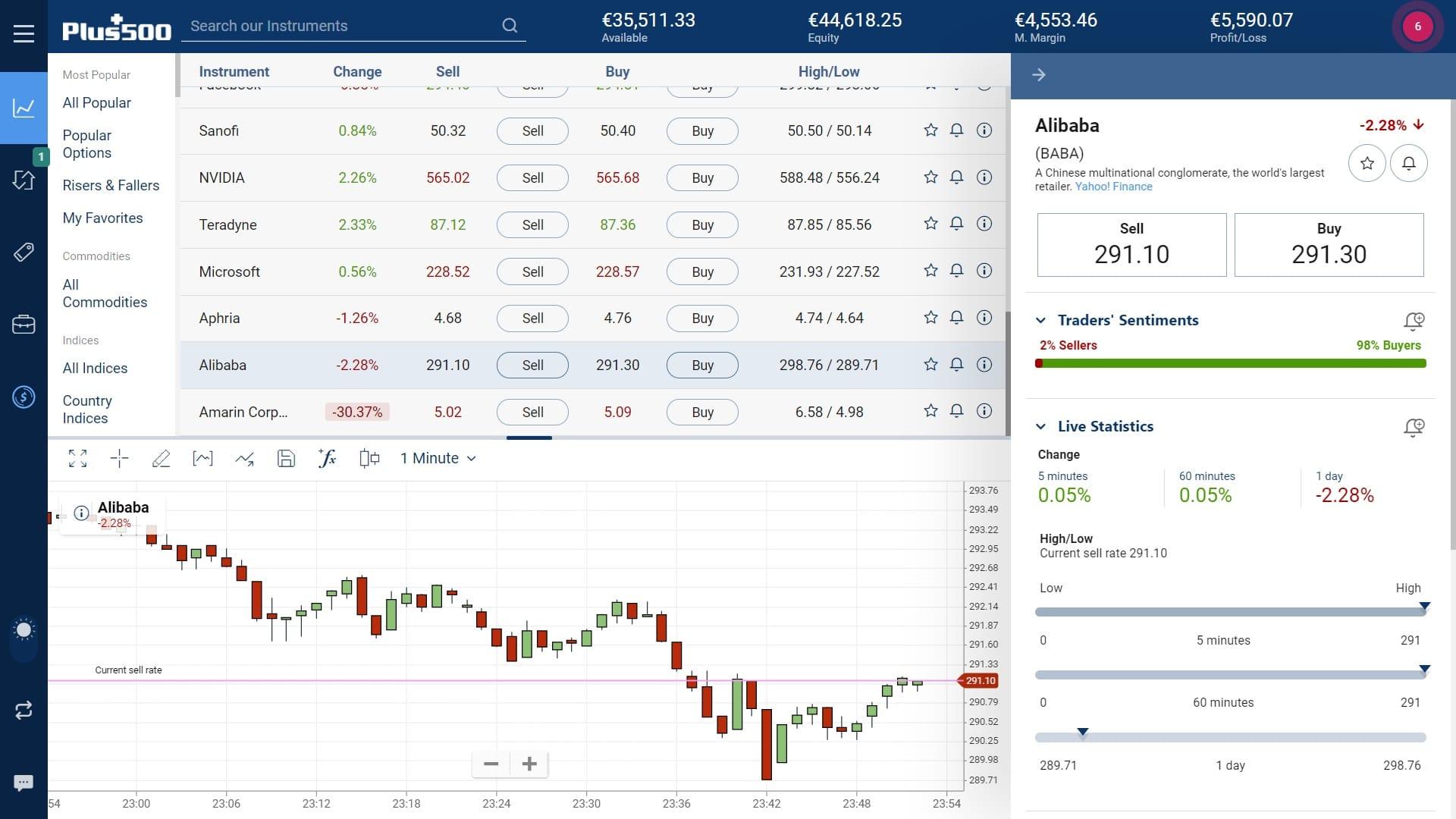 Alibaba stock trading on Plus500's WebTrader platform