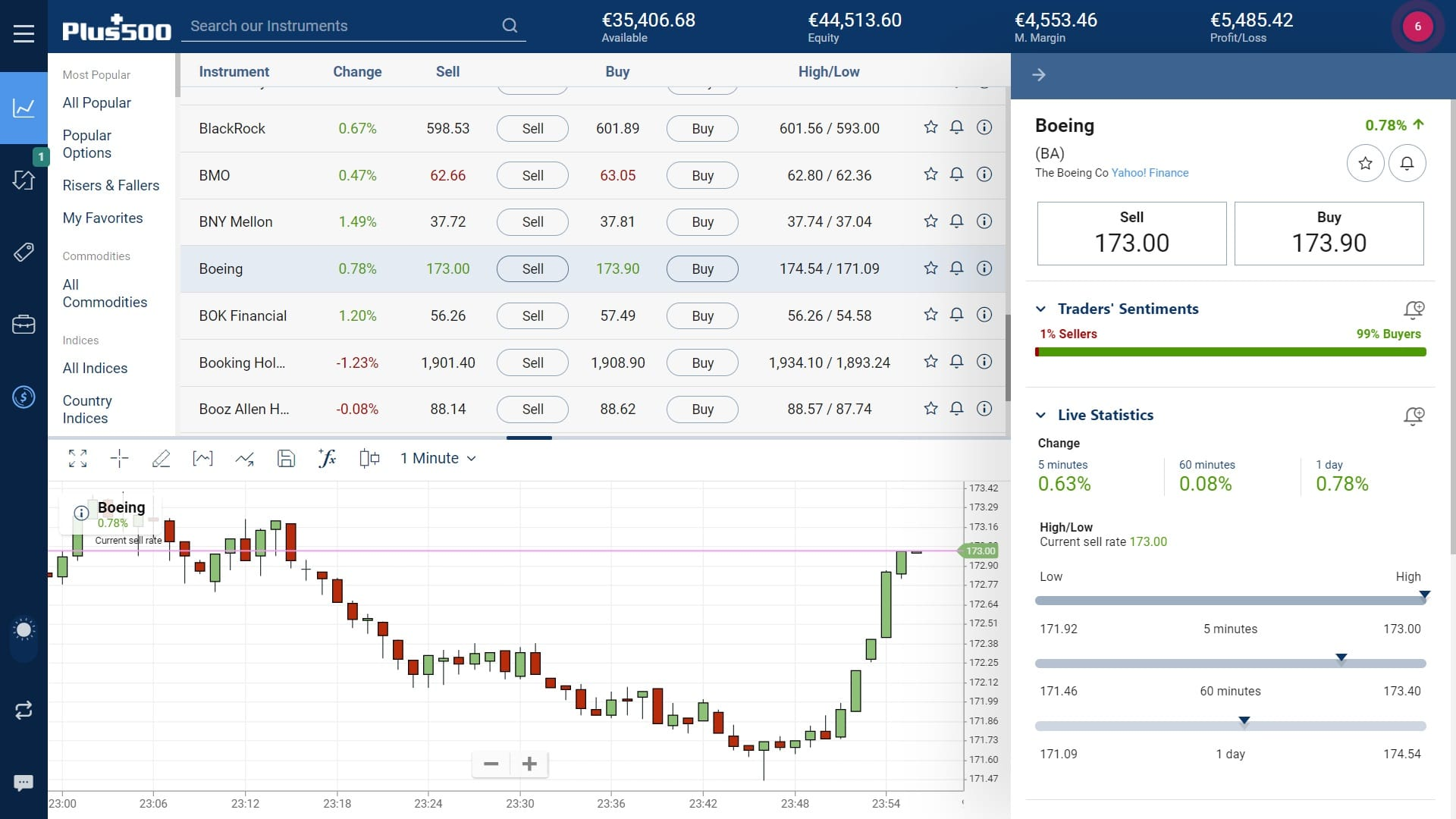Boeing stock trading on Plus500's WebTrader platform