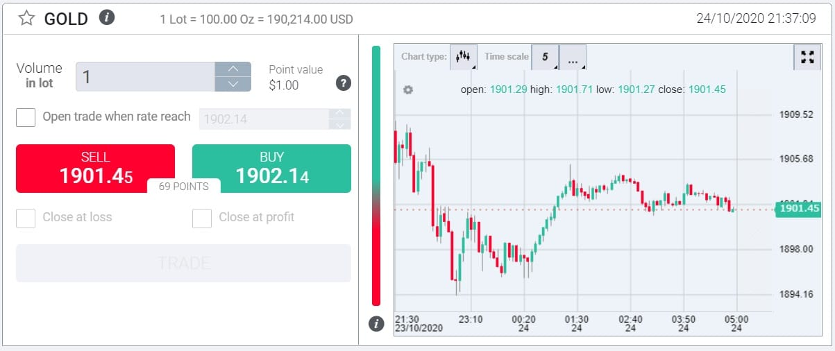 InvestMarkets gold trading