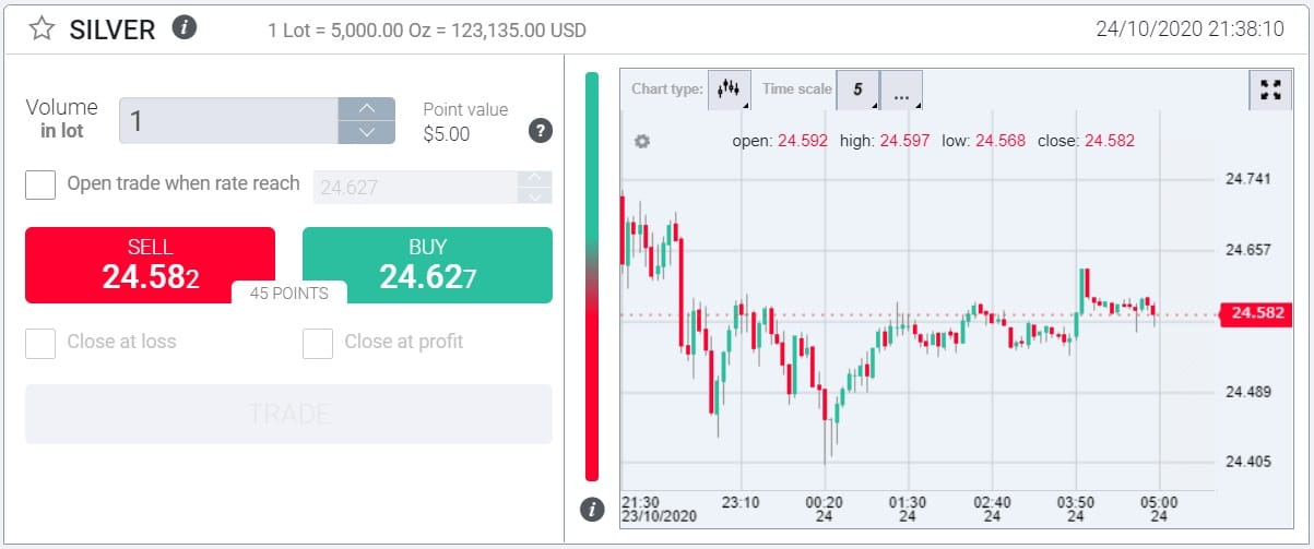 InvestMarkets silver trading