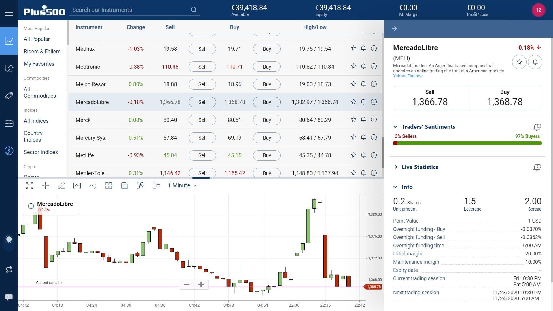 MercadoLibre stock trading on Plus500's WebTrader platform