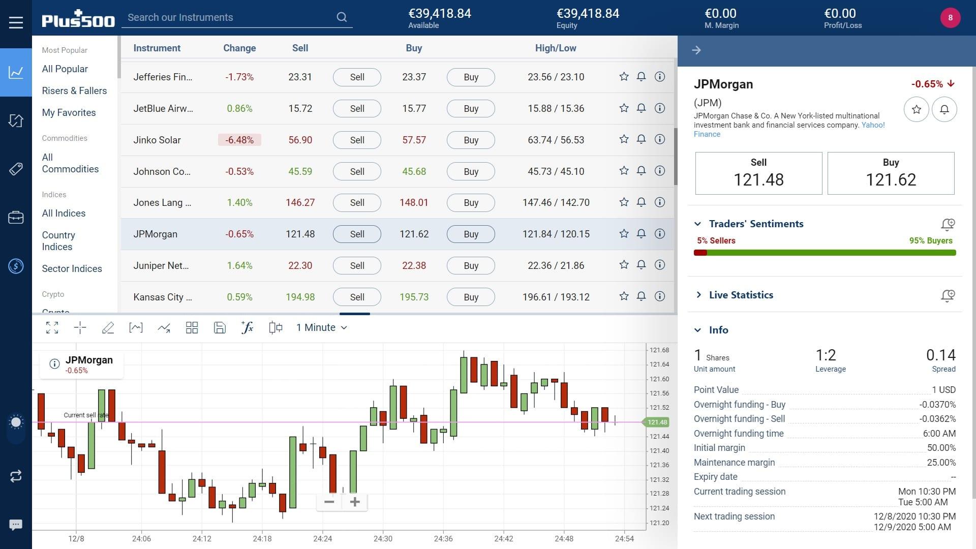 JPMorgan stock trading on Plus500's WebTrader platform